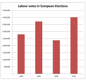 Labour vote in Euro Elections